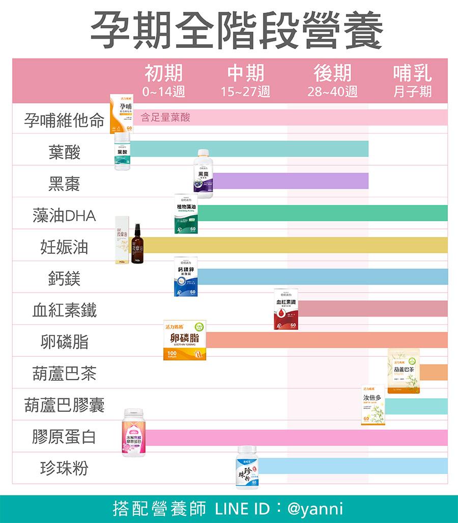 孕期全階段營養表